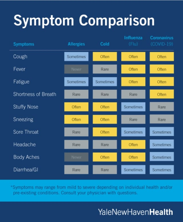 Yale-New Haven Health released an infographic depicting what symptoms one may experience if they are dealing with allergies, a common cold, influenza, or COVID-19