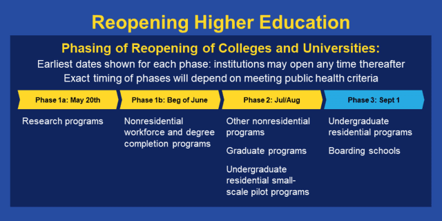 The education committee of the Reopen Connecticut Advisory Group is recommending a gradual reopening of higher education campuses