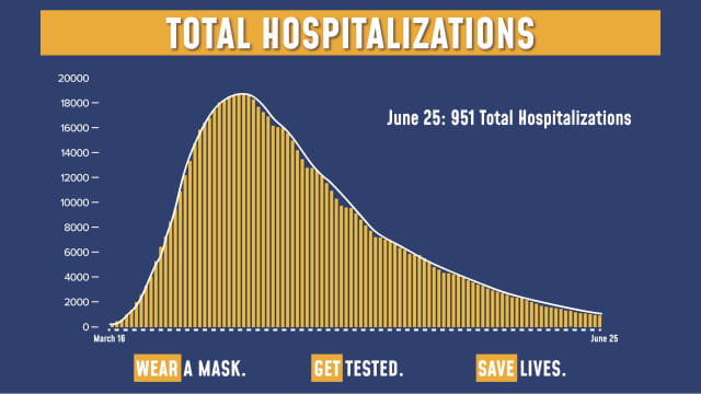 The total number of hospitalizations for COVID-19 in New York continues to drop.
