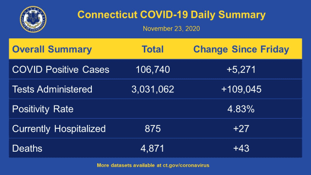A look at the latest COVID-19 data for Connecticut, released Monday, Nov. 23.