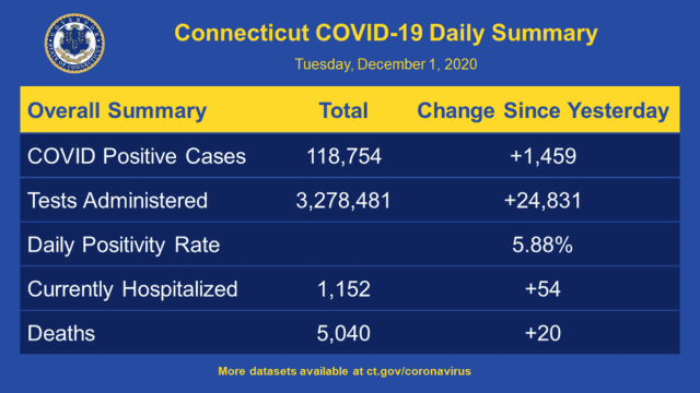 The latest COVID-19 data in Connecticut on Tuesday, Dec. 1.