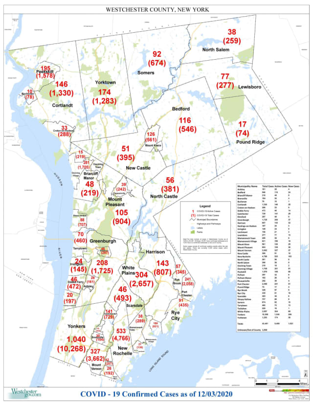 The breakdown of COVID-19 cases in Westchester on Thursday, Dec. 3.