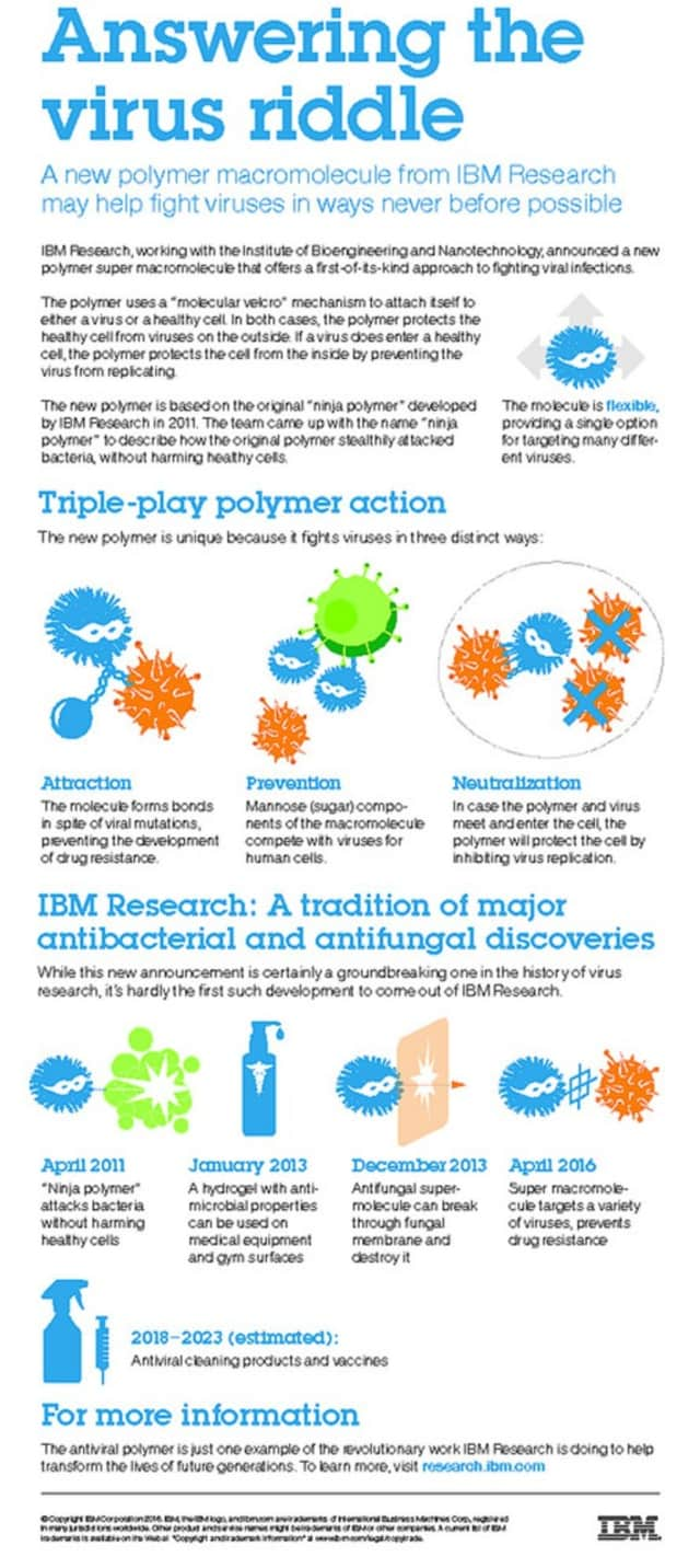 IBM has announced a new chemical compound that can kill viruses.