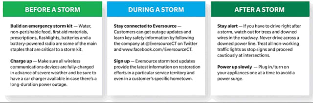 Eversource is assuring residents that they are ready to respond to emergencies during and after the upcoming storm.