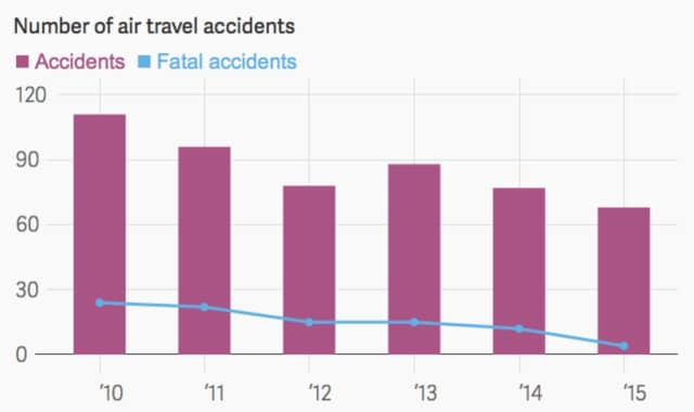 A recent study shows that out of more than 37 million airline flights, there were no fatalities during 2015 on a commercial airline that wasn't an intentional act.