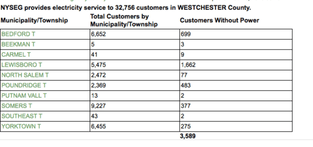 More than 3,000 residents are without power across Westchester County due to weather related problems.