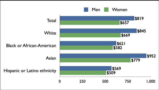 Median weekly earnings of full-time wage and salary workers, by sex, race and ethnicity, according to the U.S. Census Bureau.