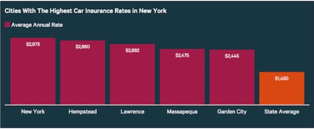 Yorktown and other local cities, might not be the highest in the state to insure your cars, but they came in close to the top.