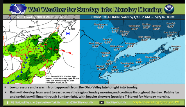 A look at the rainy weather pattern Sunday into Monday.