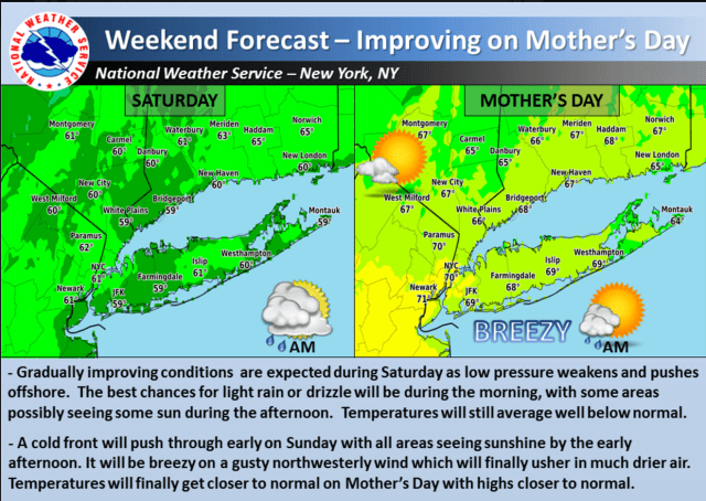 Skies will brighten just in time for Mother's Day on Sunday.