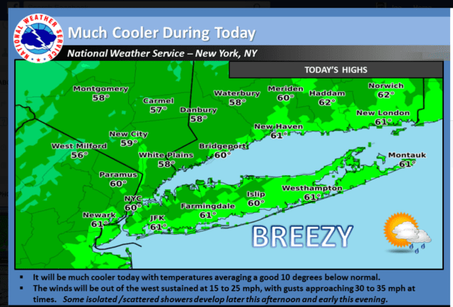 The area will see cool temperatures and breezy conditions Sunday into Monday.