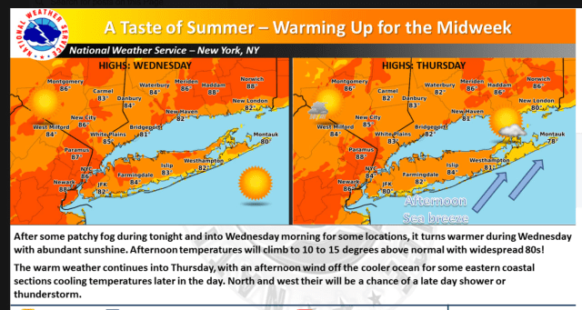 The area will see a summery midweek warmup.