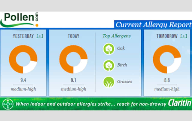 The pollen count is expected to remain high over the next few days in the region.