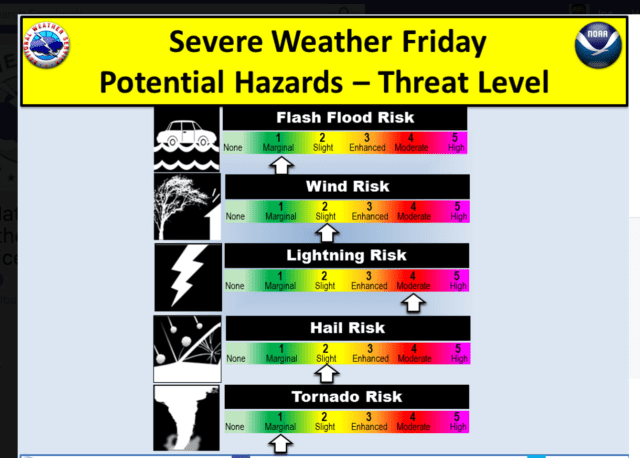 Dutchess could see severe storms Friday.