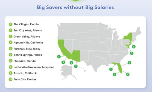 Big savers without big salaries: Paramus, N.J. coming in at No. 5.
