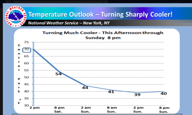 A look at the dramatic temperature drop from Saturday afternoon.