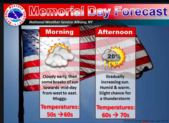 A look at the forecast for Memorial Day on Monday.