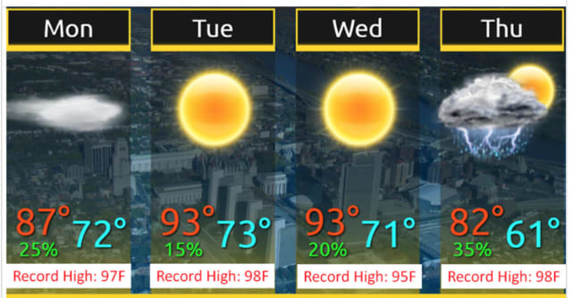 The high temperature will be in the upper-80s Monday and in the low-90s Tuesday and Wednesday.