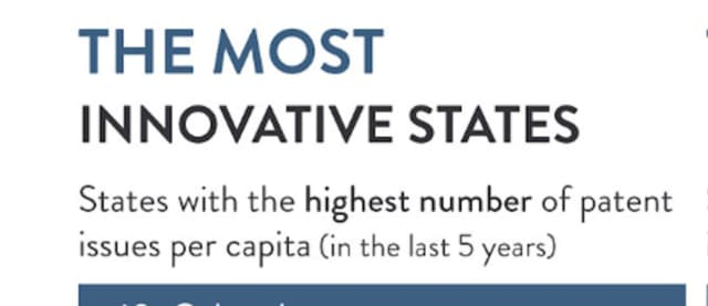 Connecticut ranks among the most innovative states.