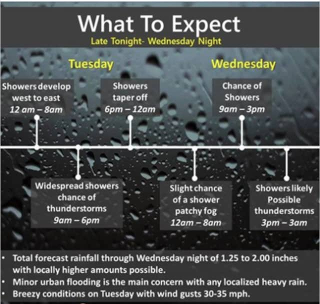 A look at the timing of the stormy weather Monday and Tuesday.