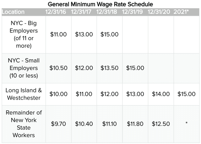 Minimum wage increases are coming each year through at least 2021.