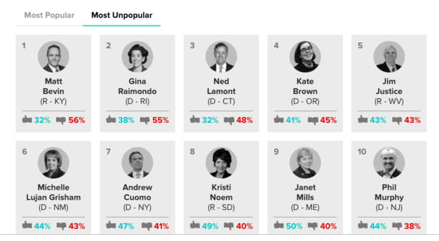New York's governor ranked among the bottom 10 in popularity nationwide.