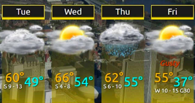A look at the day-by-day forecast through the end of the workweek.