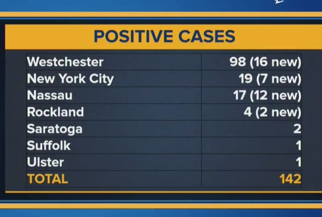 The statewide total number of coronavirus cases has reached 142.