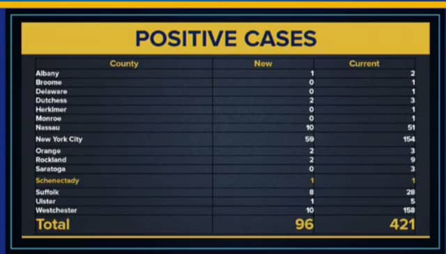 A geographic rundown of the latest COVID-19 cases in New York, released Friday, March 13.