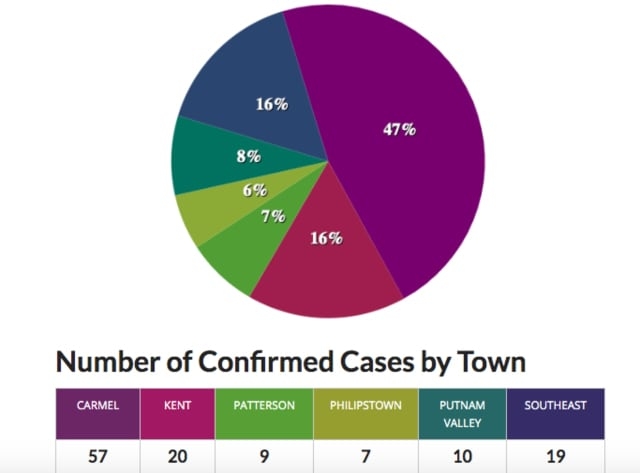A breakdown of cases in Putnam County by number and percentage as of Sunday, March 29.