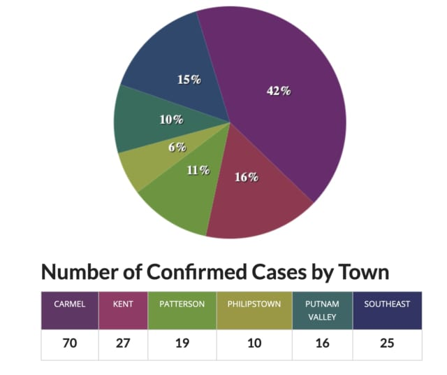A breakdown of cases in Putnam County by town on Tuesday morning, March 31.