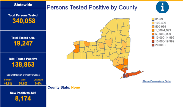 A total of 340,058 have been tested for COVID-19 statewide, with 138,863 testing positive. Of those testing positive, 54.8 percent were men and 44.6 percent women.
