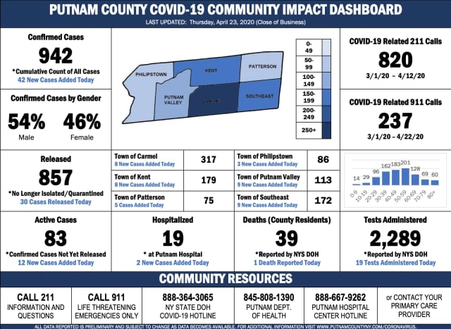 The lastest COVID-19 numbers in Putnam County as of Friday, April 24, 2020.
