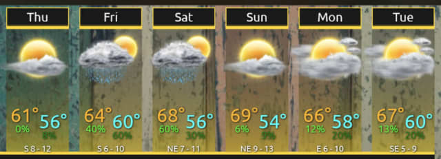 A look at the day-by-day forecast through Memorial Day Weekend.
