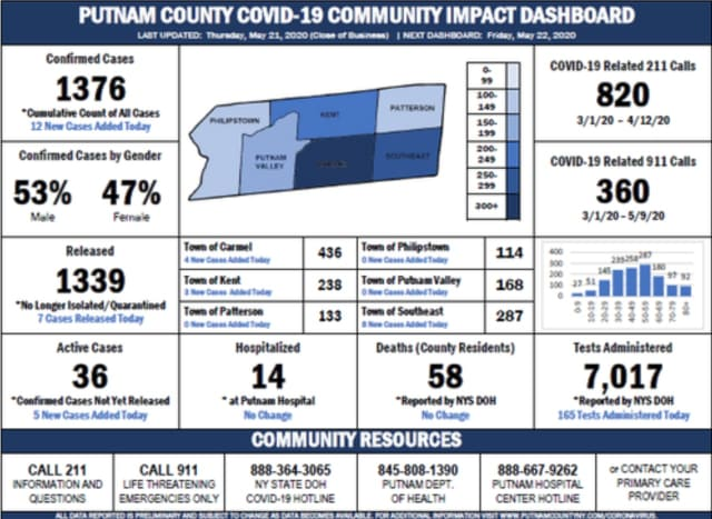 The Putnam County COVID-19 dashboard as of Friday, May 22.