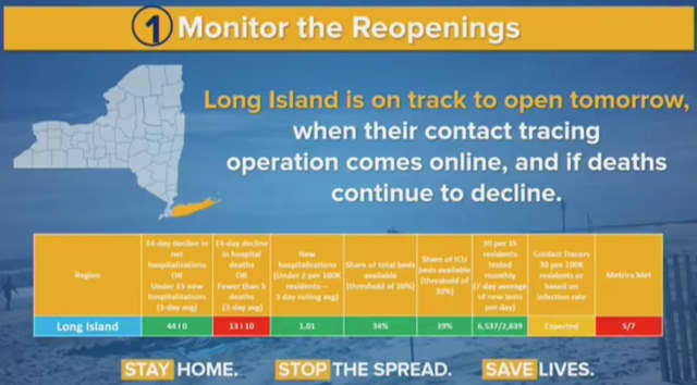 Long Island is on track to enter Phase 1 of its reopening plan on Wednesday, May 27.