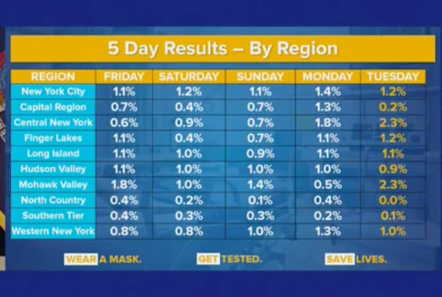 A look at the positive COVID testing percentages for New York's 10 regions, including the Hudson Valley.