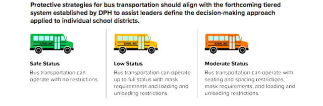 Protective strategies for bus transportation in the new plan for reopening schools.