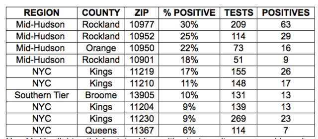 A look at the positive testing rates for zip codes identified as hotspots in New York.