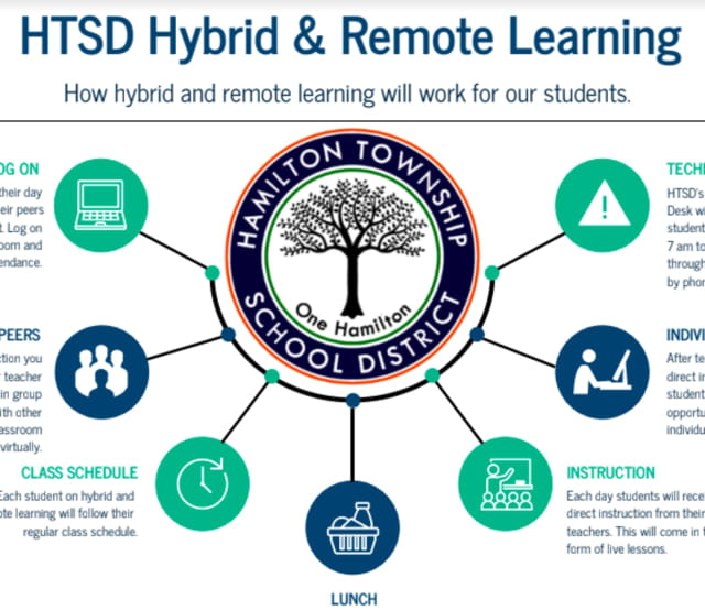 Two schools within the Hamilton Township School District returned to all-remote learning due to new positive coronavirus cases.