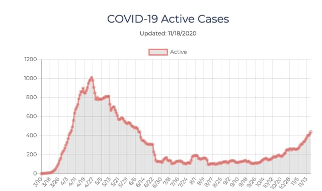 The number of active COVID-19 cases in Ulster Counties continues to be on the rise.