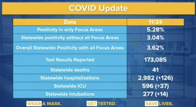 The latest daily COVID-19 data released by New York State.