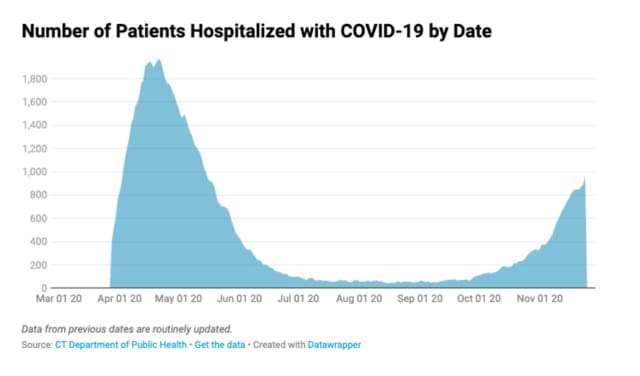 COVID hospitalizations in Connecticut are at their highest levels since mid-May.