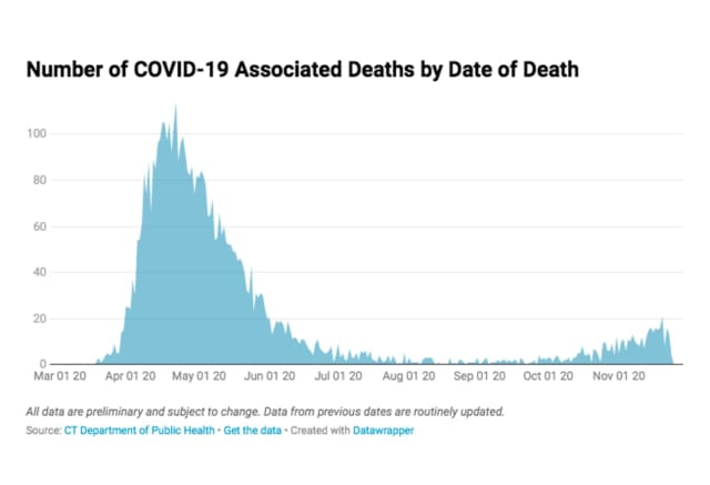 A look at COVID-19 deaths in Connecticut during the pandemic.