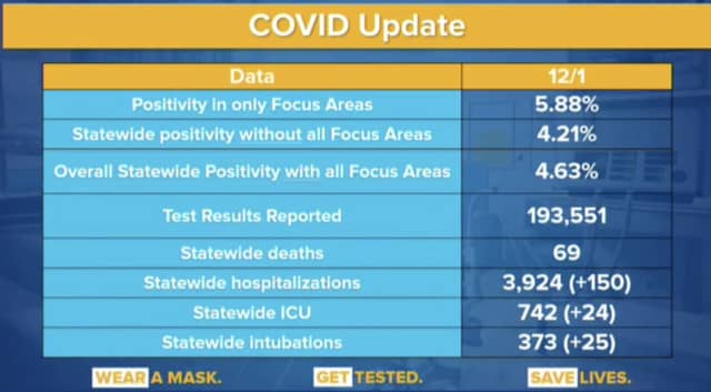 The latest COVID-19 data from the New York State Department of Health on Wednesday, Dec. 2.