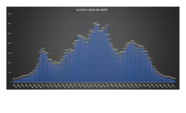 The number of active cases in Rockland County has dropped dramatically.