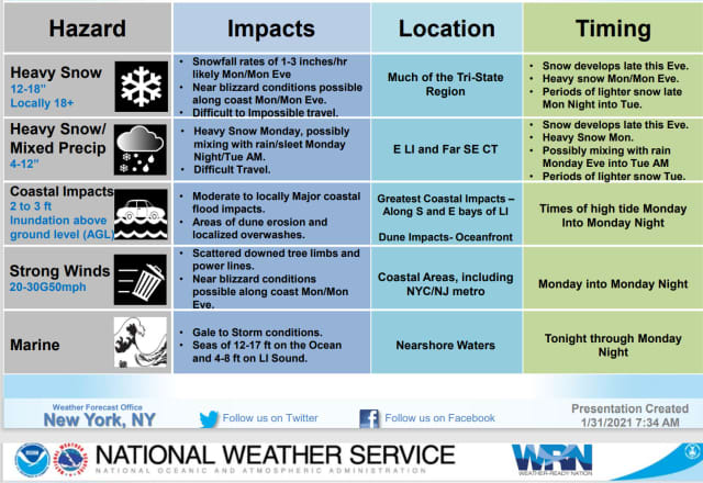PROLONGED NOR'EASTER: Here's how things look, according to the National Weather Service.