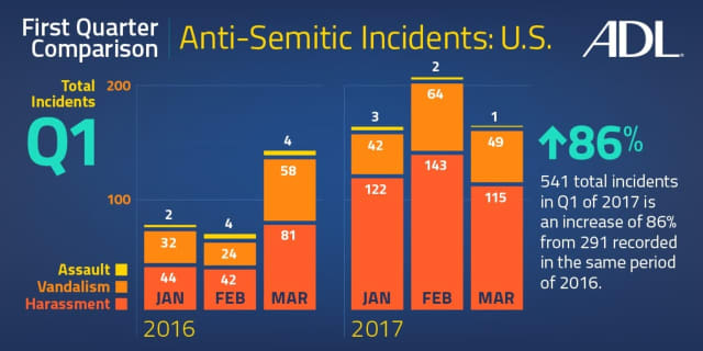 There has been an uptick in Anti-Semitic incidents across the U.S., the ADL reports.