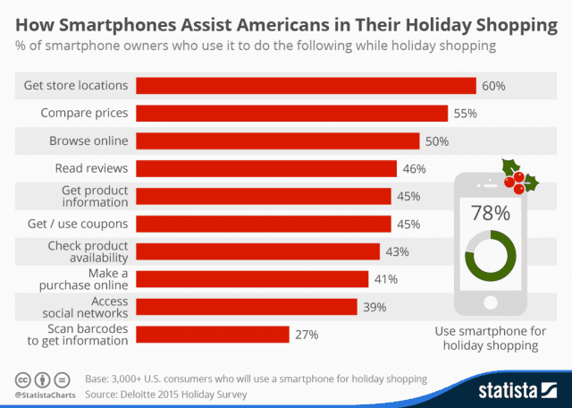 Holiday shoppers can remove some of the stress of finding that perfect gift by using their smartphones.
