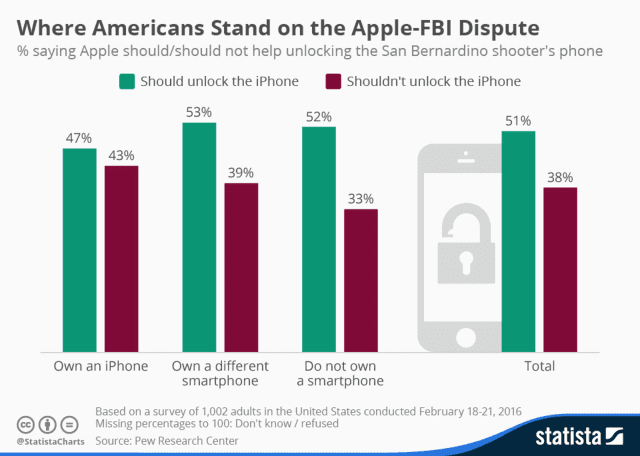 Where do you stand on the issue between Apple and the FBI dispute over unlocking the cell phone of a terrorist?